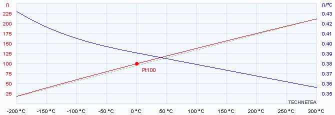 Technetea Mesure De Temperature Avec Sonde Pt100 Ou Pt1000